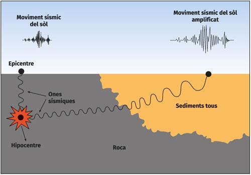 Figura 1. Esquema de l'efecte d'amplificació del moviment del terreny on s'observa l'augment de l'amplitud de les ones sísmiques que es produeix en sediments tous respecte el movimente del terra en roca dura.