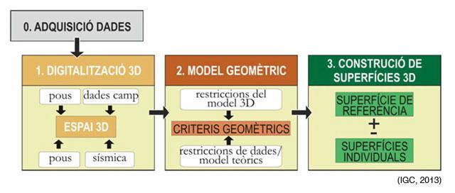 Quadre resum de la metodologia emprada