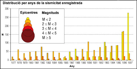 Histograma dels sismes localitzats a la xarxa sísmica de Catalunya