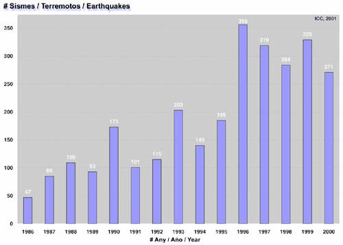 Fig. 1. Histograma d'ocurrència de terratrèmols
