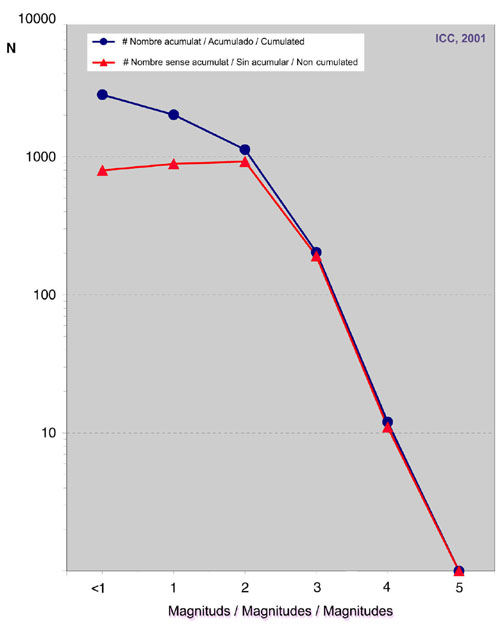 Fig. 3. Nombre acumulat i no acumulat de sismes per classes de magnitud pel període 1986-2000.