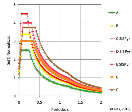 Figura 3. Formes espectrals pels diferents tipus de classes de sòls EC8-modificada.