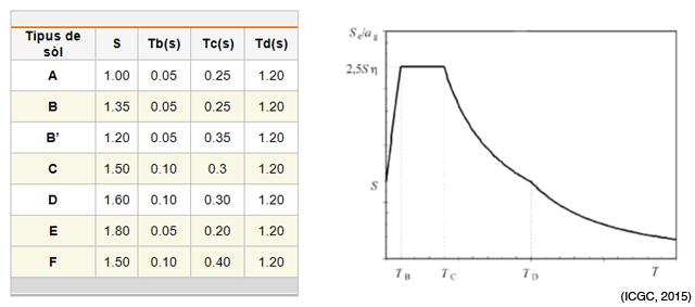 Taula II. Valors dels paràmetres dels espectres de resposta proposats, normalitzats a la unitat. S: factor d'amplificació; Tb-Tc períodes de definició de la part plana de l'espectre; Td: període del canvi de pendent de la corba.