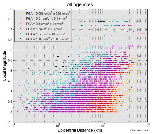 Distribució de valors mitjos de PGA de las components horitzontals dels acelerogrames,  en una representació magnitud-distància (Oliveira et al., 2014)