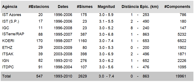 Taula d'Esdeveniments i Paràmetres del Sòl (a Desembre del 2010) per Agència, Estacions, Dates, Esdeveniments,  Rang de Magnitud, Distància Epicentral (dades seleccionades) i número de registres (components).