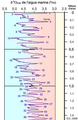 Figure 17: Climatic curves of the last million years (Pleistocene and Holocene); the even numbers indicate each one of the glacial epochs and the odd numbers the interglacial warm periods. Detail of the Geological Time Table (ICC, 2006).