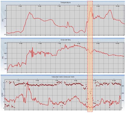 Figura 2: Dades meteorològiques de l'estació automàtica de Sasseuba (Arres; SMC, 2228 m). Vessant N. Situada a uns 7 km del lloc de l'accident. Rectangle situat sobre la franja horària de l'accident.
