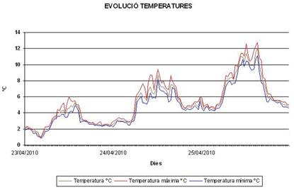 Figura 1: Gràfica d'evolució de les temperatures màximes i mínimes i de la temperatura mitjana del 23/4/2010 al 25/04/2010.