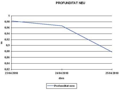 Figura 2: Gràfica d'evolució diària del gruix de neu al terra a l'estació de Cadí Nord (2200 metres) entre el 23/4/2010 i el 25/04/2010.