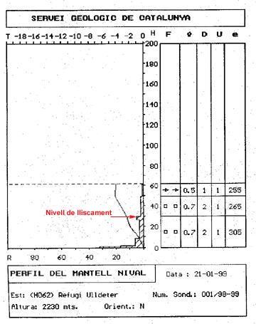 Sondeig i perfil estratigràfic realitzats tres dies després de l'accident.