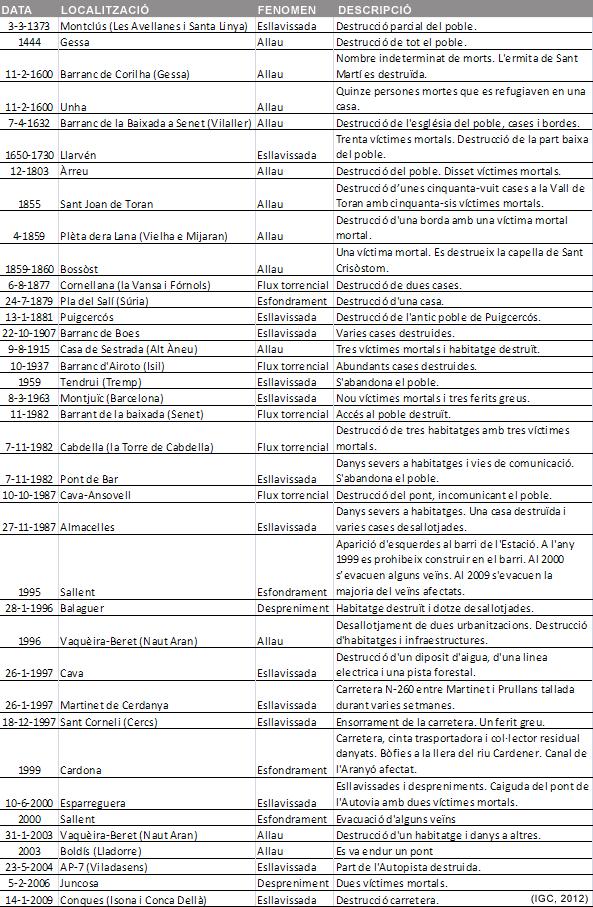 Taula d'esdeveniments registrats amb destrucció total d'edificis i/o infraestructures de transport i comunicació
