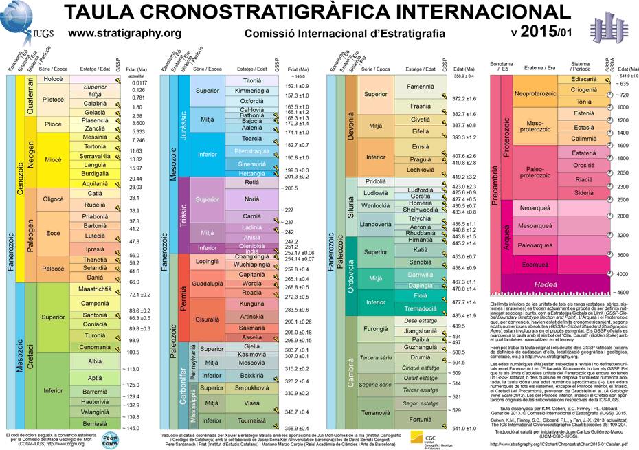 Taula dissenyada per K.M. Cohen, S.C. Finney i P.L. Gibbard. Gener de 2013. © Comissió Internacional d'Estratigrafia (IUGS), 2015. Darrera versió de la Taula Cronoestratigràfica Internacional en català.