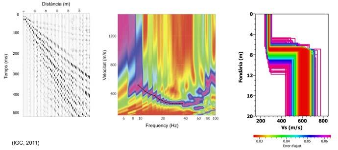 Exemple de registre sísmic amb ones superficials i la seva corba de dispersió en un diagrama freqüencia-velocitat. Model de velocitat d'ones S amb fondària.