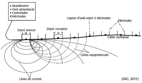 Diagrama d'un dispositiu de tomografia elèctrica amb la corresponent distribució de les línies de corrent i de potencial en el subsòl.