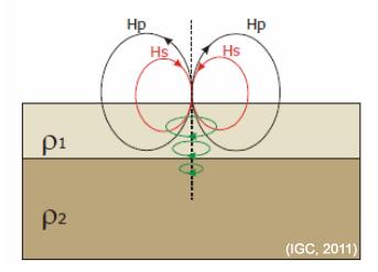 Esquema simple sobre el funcionament de la inducció electromagnètica: Hp, camp magnètic primari i Hs, camp magnètic secundari