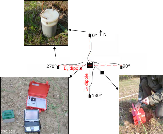 Esquema de la disposición de los instrumentos de medida con la técnica AMT