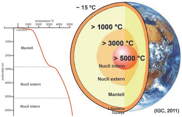Gràfic i secció del globus terraqüi representant la distribució de temperatures a l'interior de la Terra.