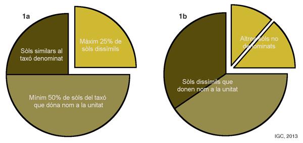 Gràfics mostrant els dos tipus d'unitats cartogràfiques que s'usen als mapes de sòls de l'ICGC: les consociacions i els complexos.