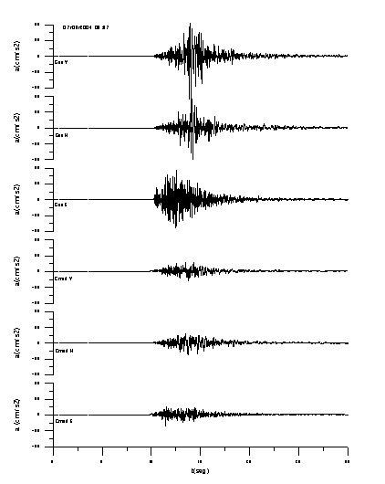 Figura 4. Enregistrament del terratrèmol del 7/03/2004 de magnitud 5 en les estacions GAS i CMED.