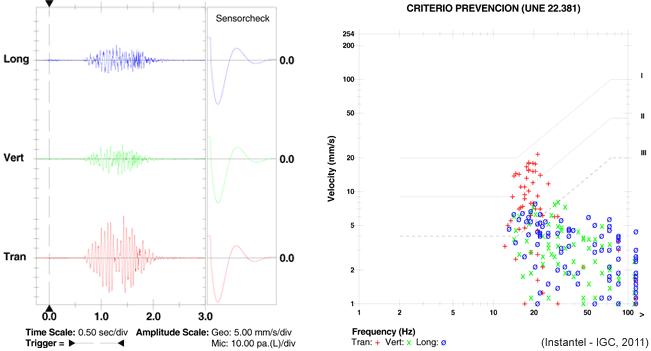 Exemple de mesura i control de vibracions produïdes per una voladura. Esquerra: registre temporal de les tres components del moviment del sòl (blau: longitudinal, verd: vertical, vermell: transversal)  Dreta: comparació entre els pics de velocitat i el criteri de prevenció UNE 22381