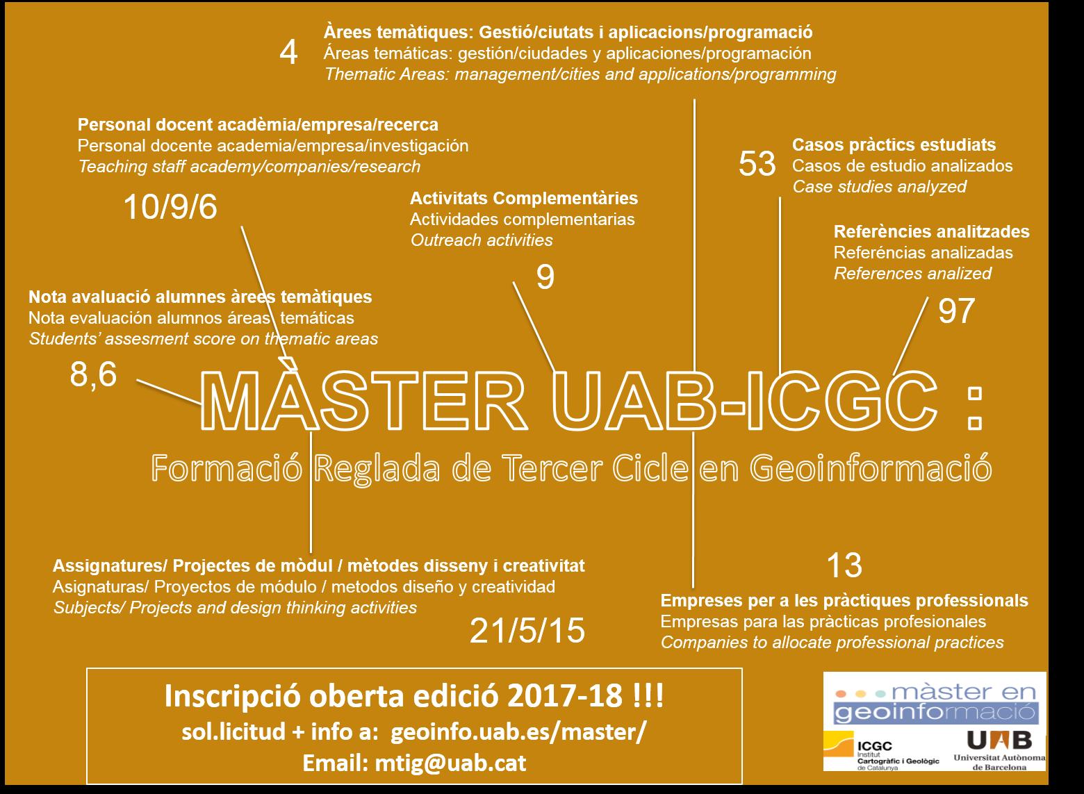 Informació resumida sobre dates, activitats i recursos per a l'edició 2017-2018 del màster en Geoinformació.