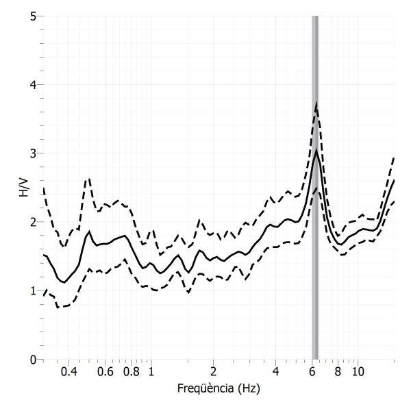Resultats del quocient espectral H/V de soroll sísmic a l'estació sísmica de Les Avellanes
