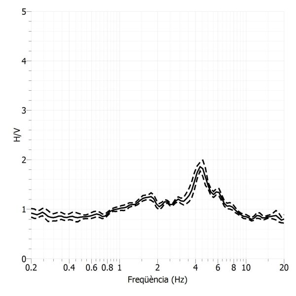 Resultats del quocient espectral H/V de soroll sísmic a l'estació sísmica de Mas de Barberans.