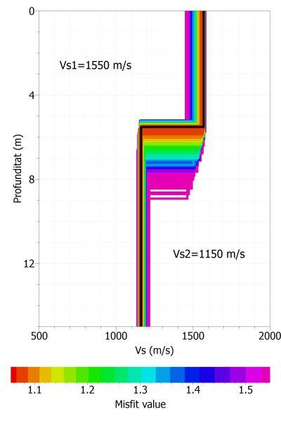 Model de Vs obtingut mitjançant l'anàlisi d'ones superficials (MASW).