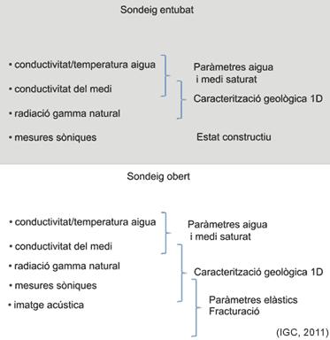 Exemple de la informació obtinguda amb les sondes de l'IGC en funció de les condicions del sondeig